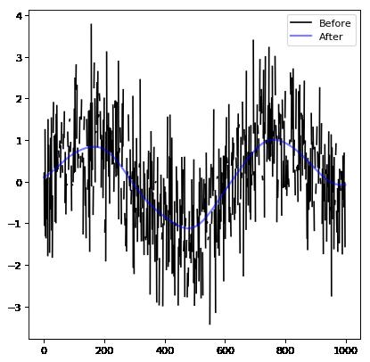 Convolution and filtering (astropy convolution) — Astropy v3